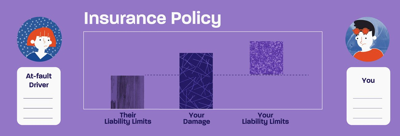 Illustration for a series of Geico's explainers videos. It shows an infographic about insurance policy